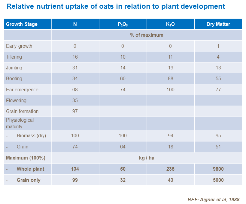 Relative nutrient uptake of oats in relation to plant development