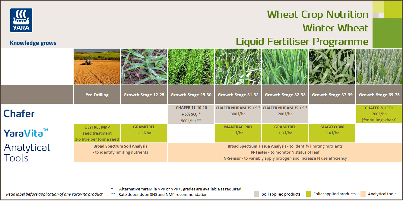 Winter wheat liquid fertiliser crop nutrition programme