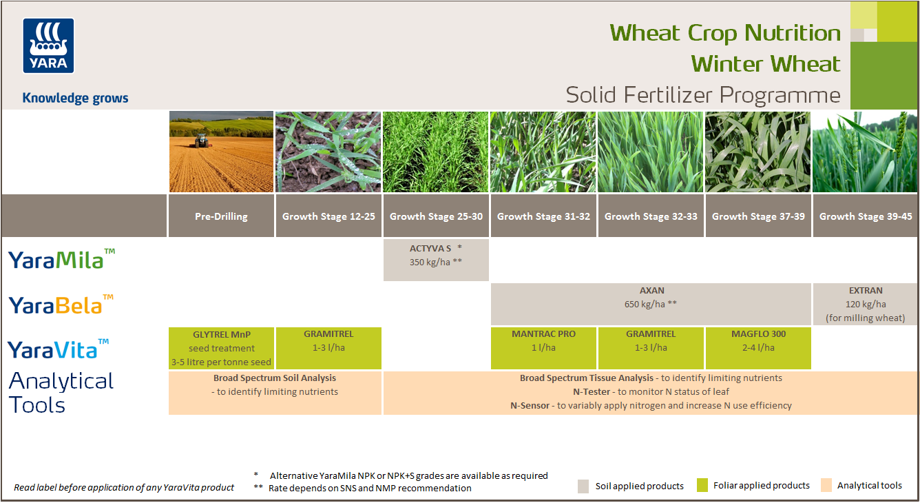 Winter wheat solid fertiliser crop nutrition programme
