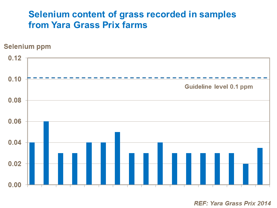 Selenium content of grass recorded in samples from Yara Grass Prix farms