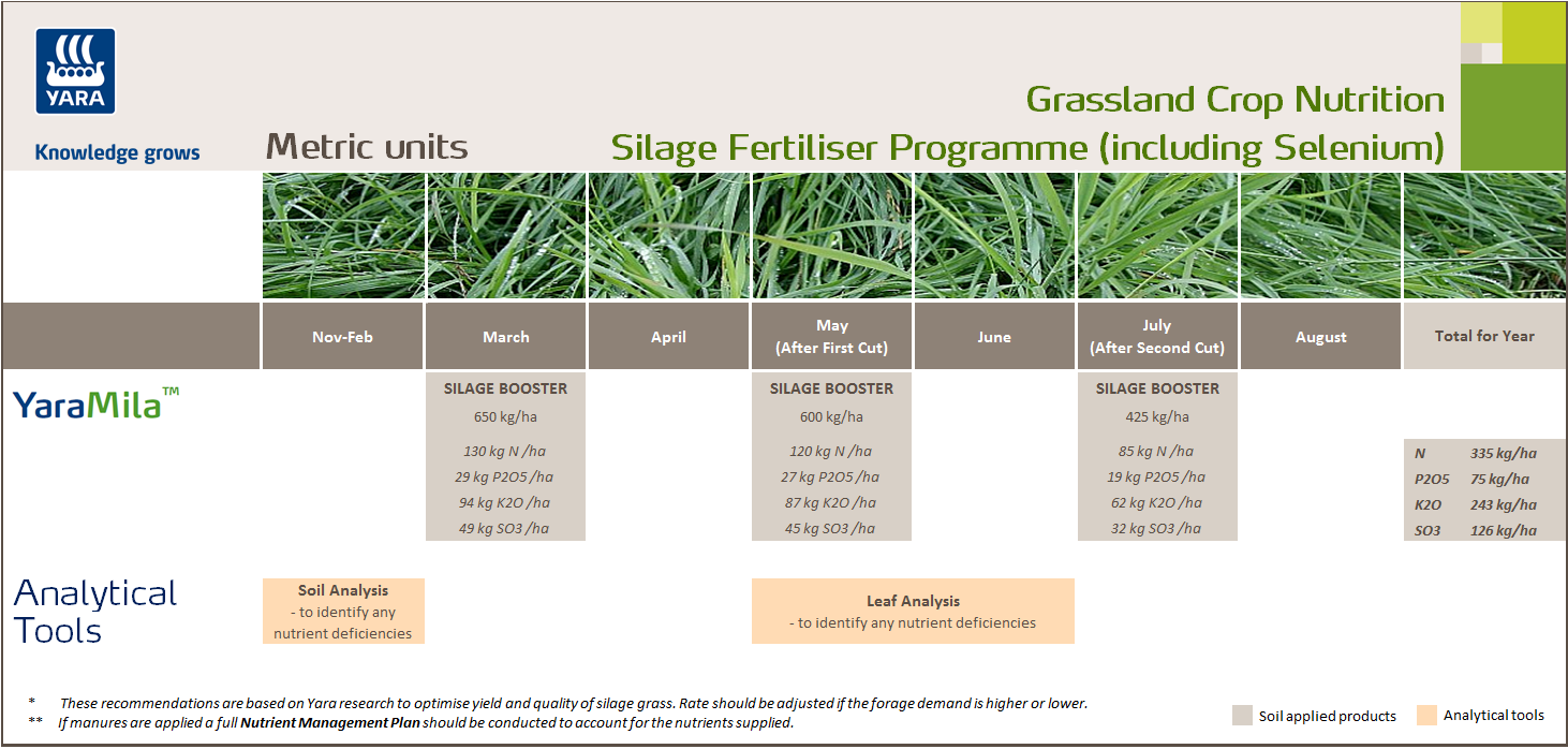 Silage fertiliser programme with selenium - metric units