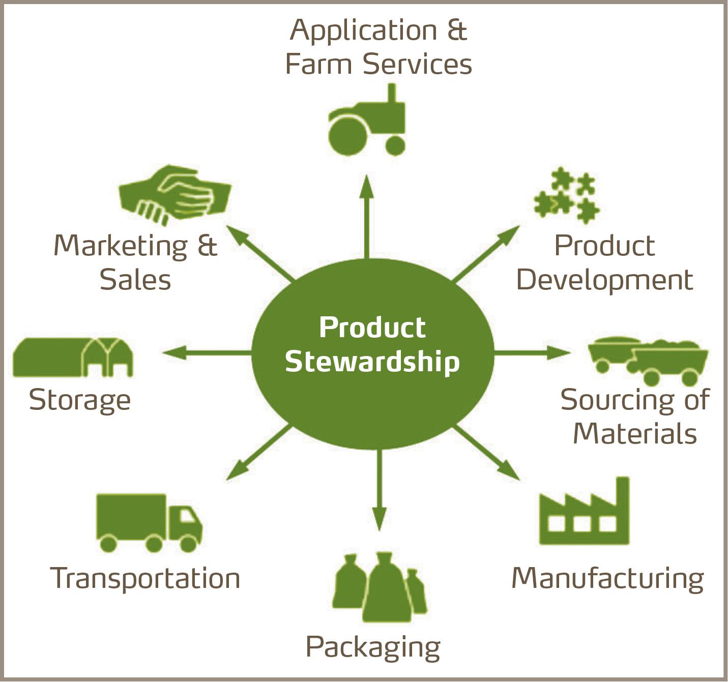 Stewardship scheme